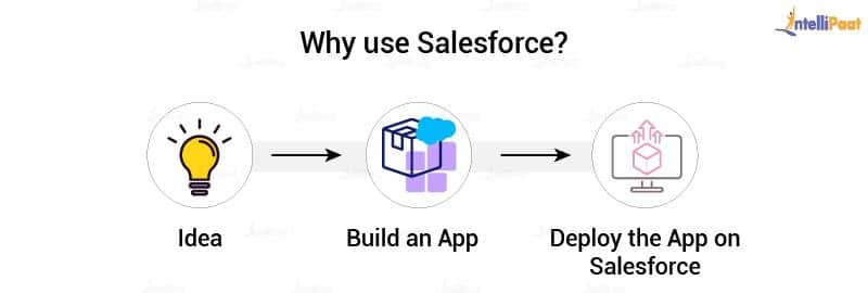 Salesforce use