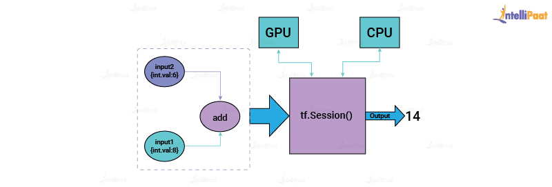Session in TensorFlow