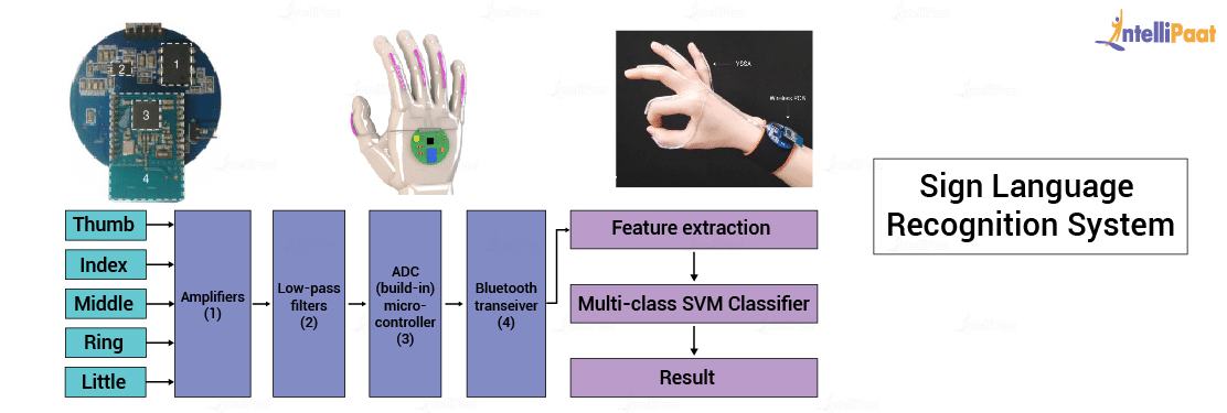 Sign Language Recognition System
