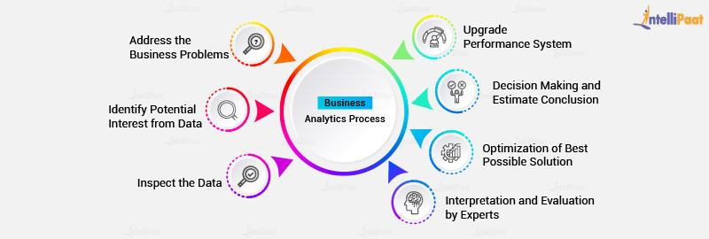 Steps in  Business analytics process