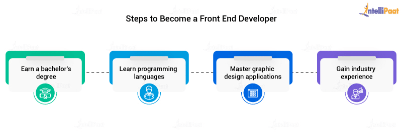 Steps to Become a Front End Developer
