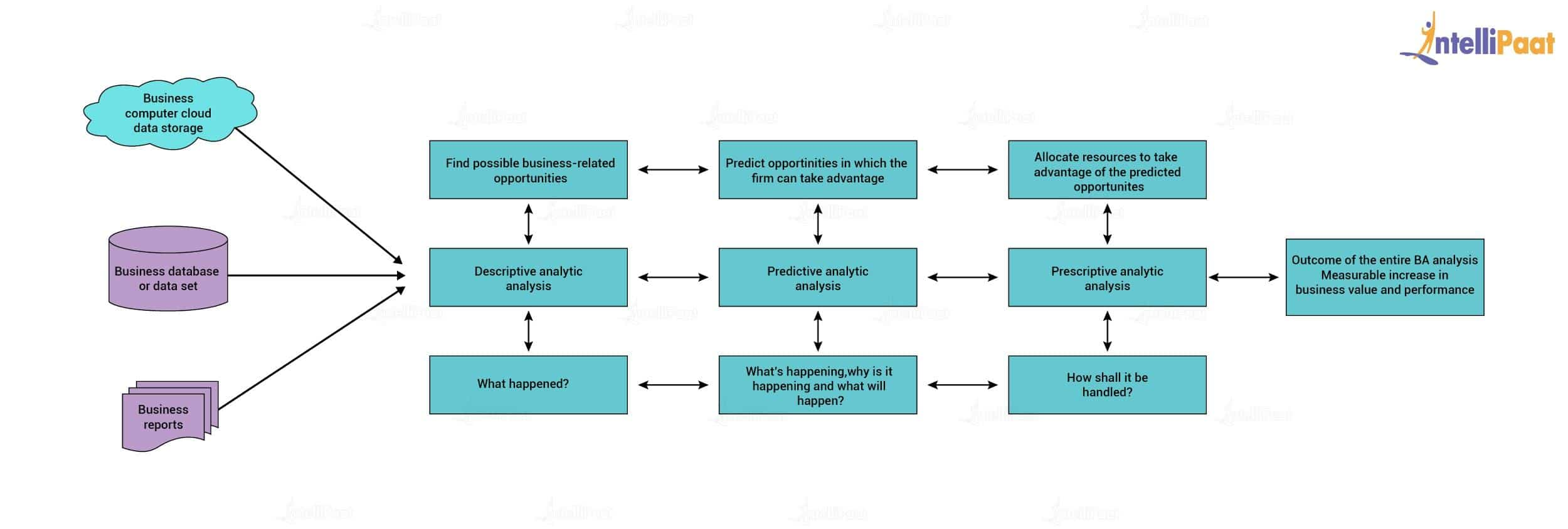 The Business Analytics Process diagram