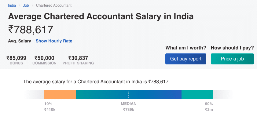 Average Salary of Chartered Accountants in India
