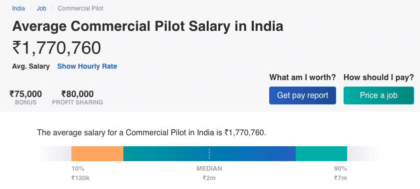 Average Salary of Commercial Pilots in India