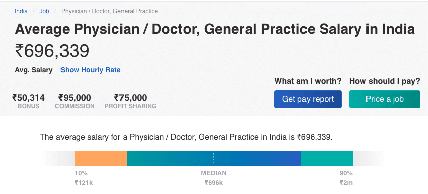 Average Salary of Doctors in India.