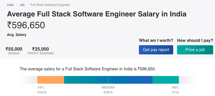 Average Salary of Full Stack Developers in India