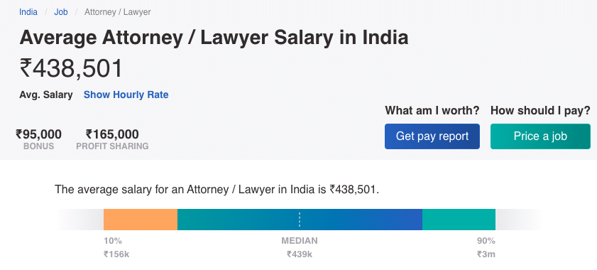 Average Salary of Lawyers in India
