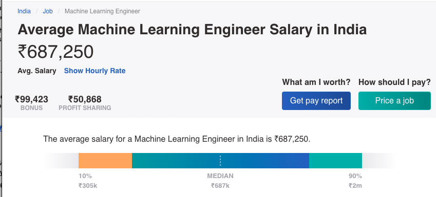 Average Salary of Machine Learning Engineers in India