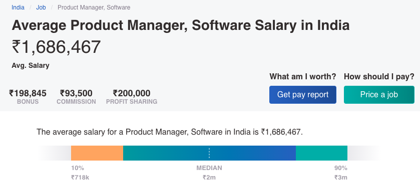 Average Salary of Product Managers in India