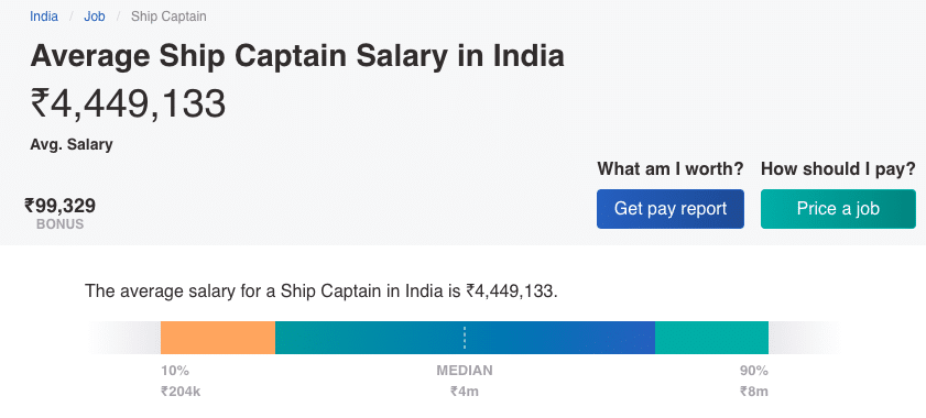 Average Salary of Ship Captains in India