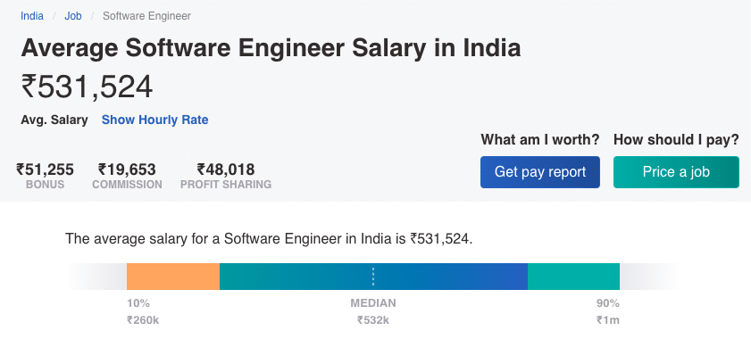 Average Salary of Software Engineers in India
