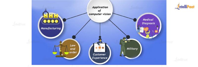 Computer Vision Applications