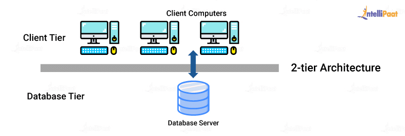 Database Architecture 2-tier