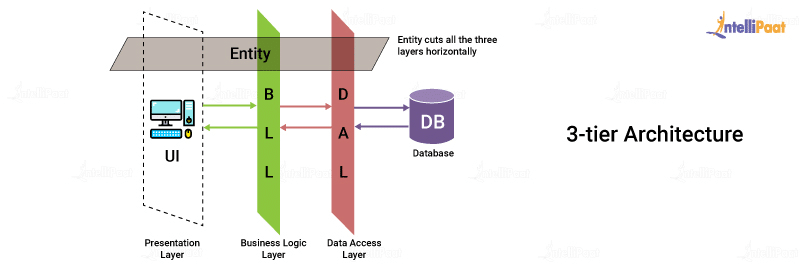 Database Architecture 3-tier