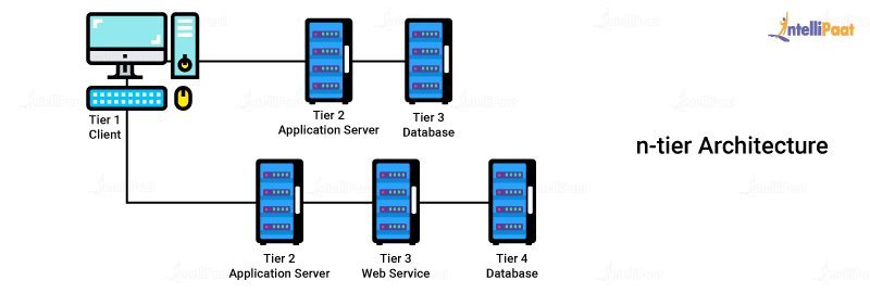 Database Architecture n-tier