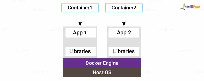 Docker for Windows Architecture