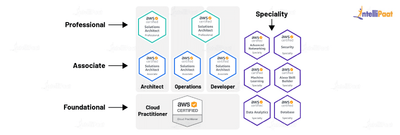 AWS Certification types