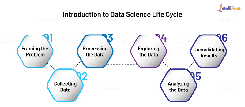 Data Science Life Cycle Diagram