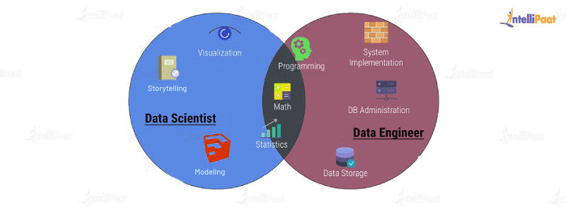 Difference between Data Engineer and Data Scientist on Skills