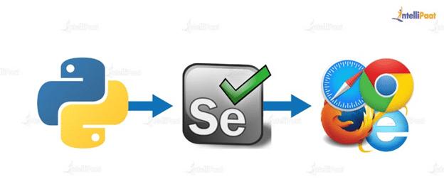 Selenium Automation Testing Using Python