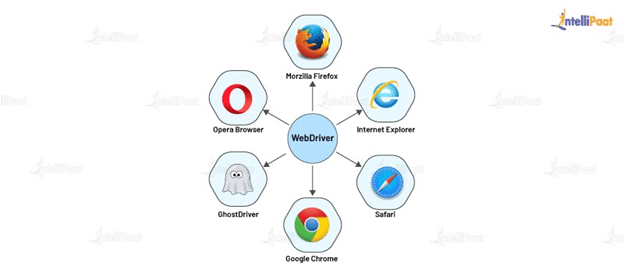 Various Web browsers