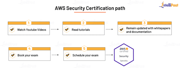 AWS Security Certification Path