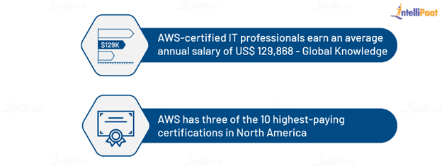 Advantages of AWS Certification