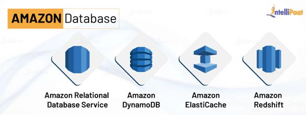 Amazon Database Services