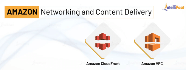 Amazon Networking and Content Delivery Services