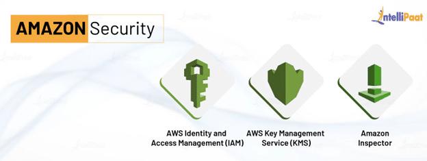 Amazon Security Services
