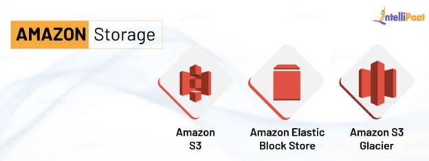 Amazon Storage Services