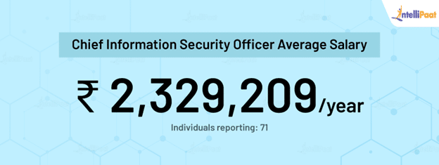Chief Information Security Officer average salary in India