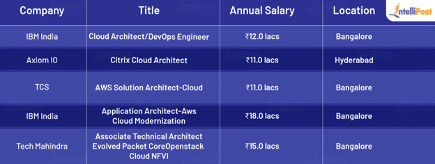 Cloud Architect Salary based on the Employer