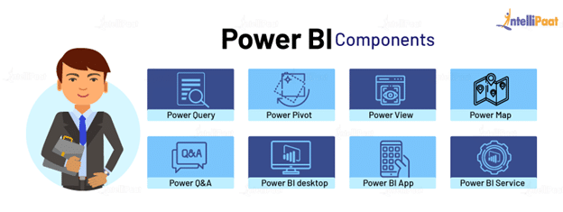 Components of Power BI Architecture