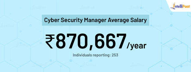 Cyber Security Manager average salary in India