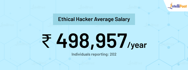 Ethical Hacker average salary in India