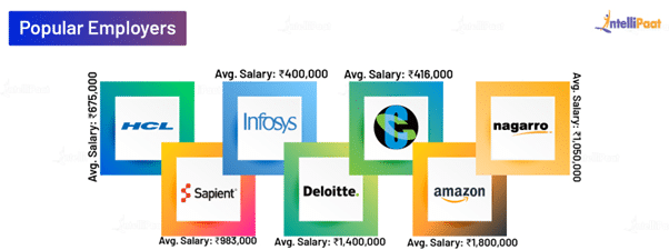 Front End Developer Average Salary in India Based on Company