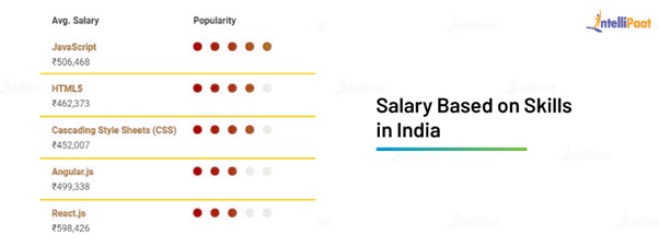 Front End Developer Average Salary in India Based on Skills