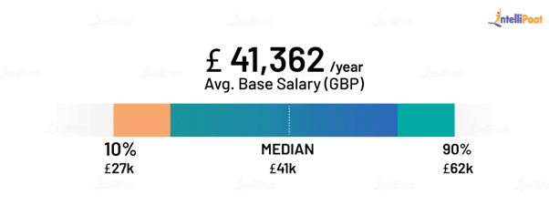 Front End Developer Average Salary in the UK