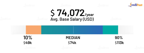 Front End Developer Average Salary in the US