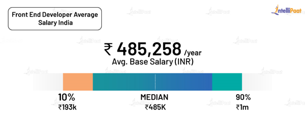 Front End Developer Average Salary India
