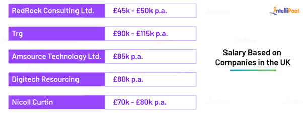Front End Developer Salary in the UK Based on Company