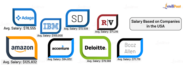 Front End Developer Salary in the US Based on Company