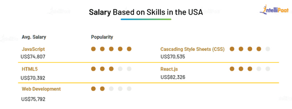 Front End Developer Salary in the US Based on Skills