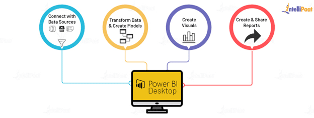 How do Power BI Desktop works