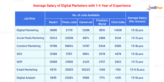 Jobs and Salaries in Digital Marketing