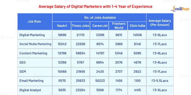 Jobs and Salaries in Digital Marketing