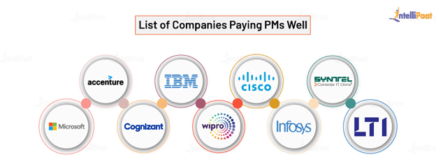 List of Companies Paying PMs Well