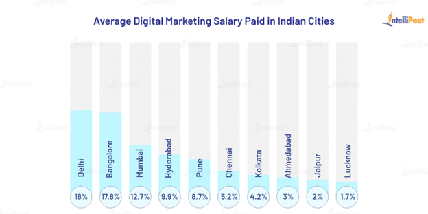 Salaries Paid to Digital Marketers in Indian Cities