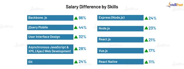 Salary by Skills